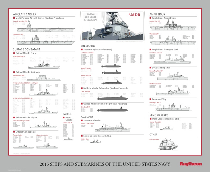 Raytheon Navy Chart