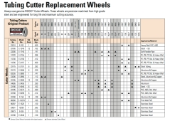 tubing-cutter-replacement-wheels